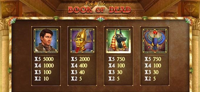 Book of Dead symbolen
