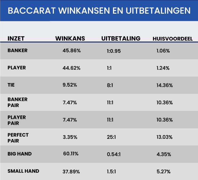 Baccarat Winkansen en Uitbetalingen