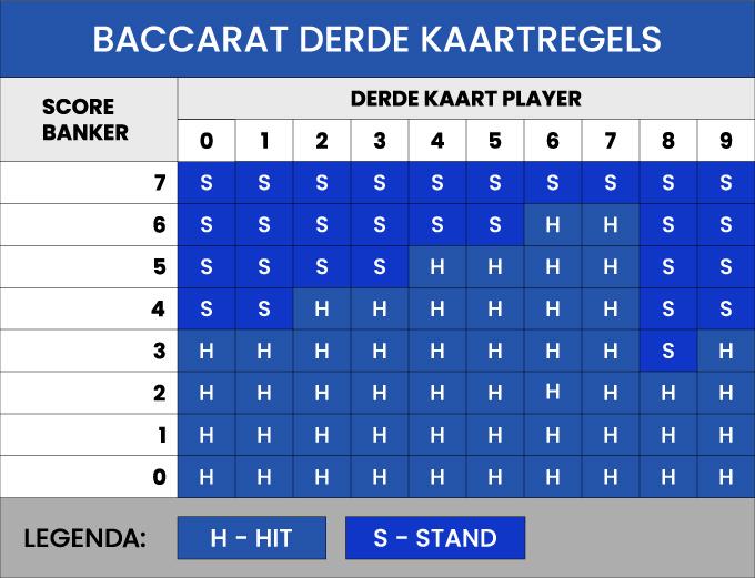 Baccarat derde kaartregels