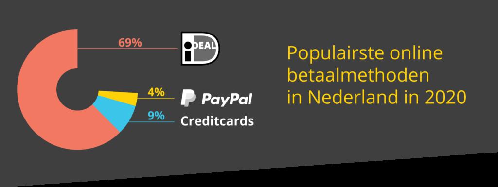 Populairste online betaalmethoden in Nederland 2020