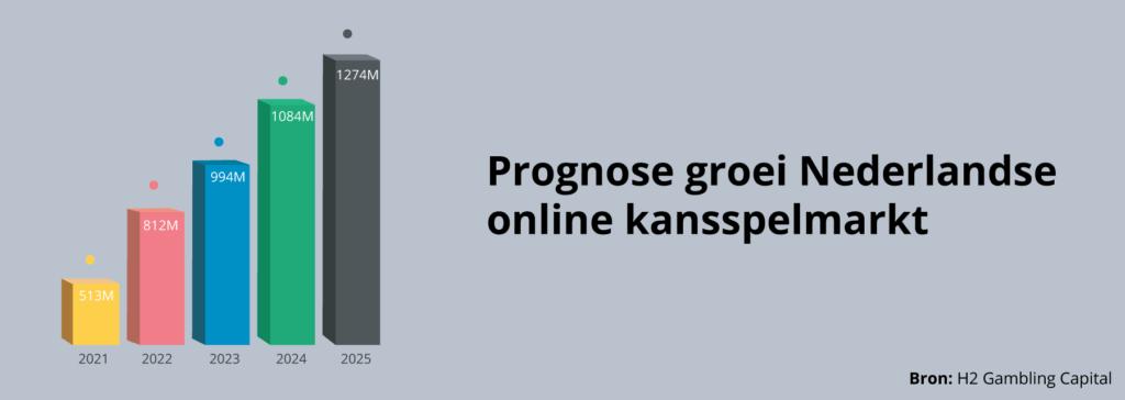 Groei Nederlandse online kansspelmarkt
