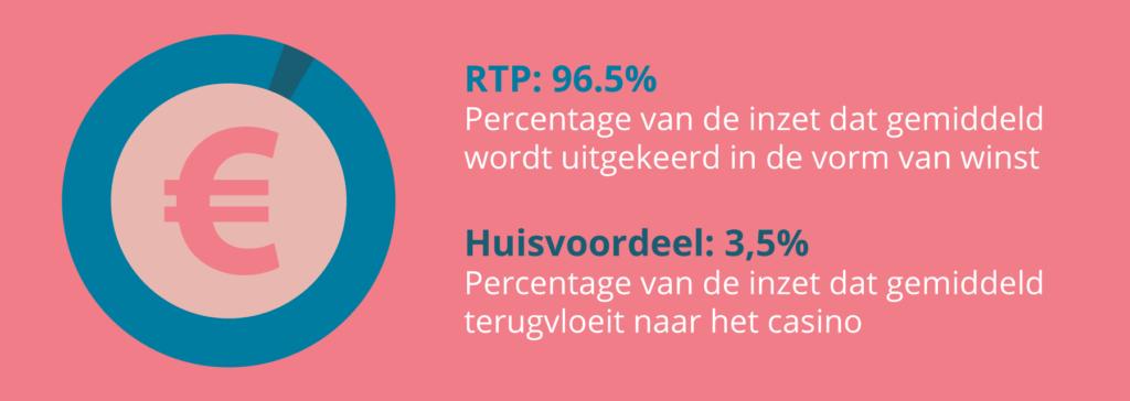 RTP versus Huisvoordeel