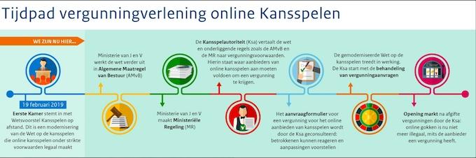 Tijdpad nieuwe gokwet Nederland