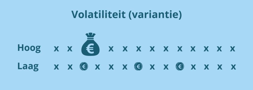 Volatiliteit (Variantie)