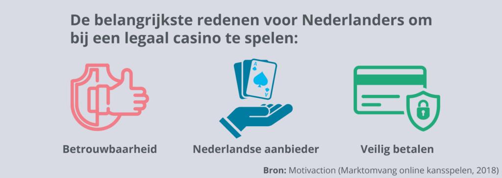 Waarom Nederlanders online gokken